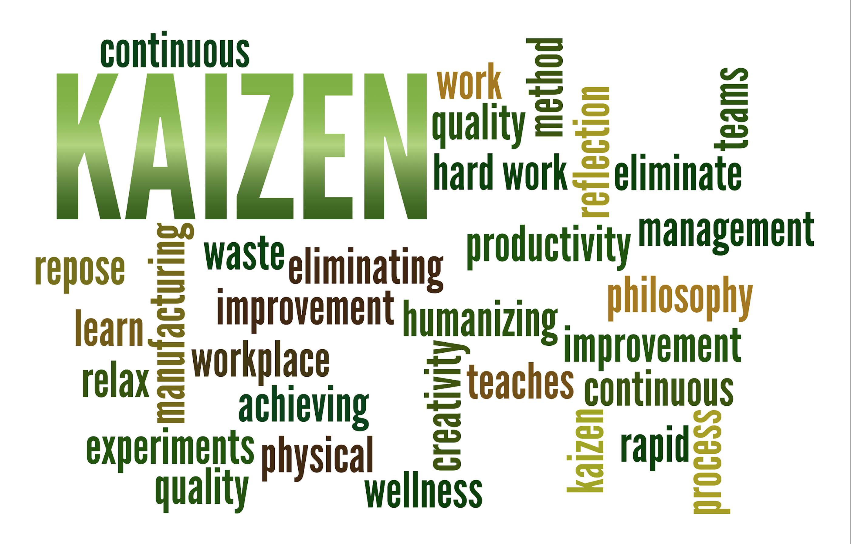 Kaizen Events Quality Support Group
